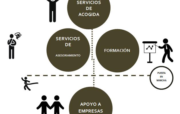 Servicio de Apoyo al Emprendimiento en Peralta